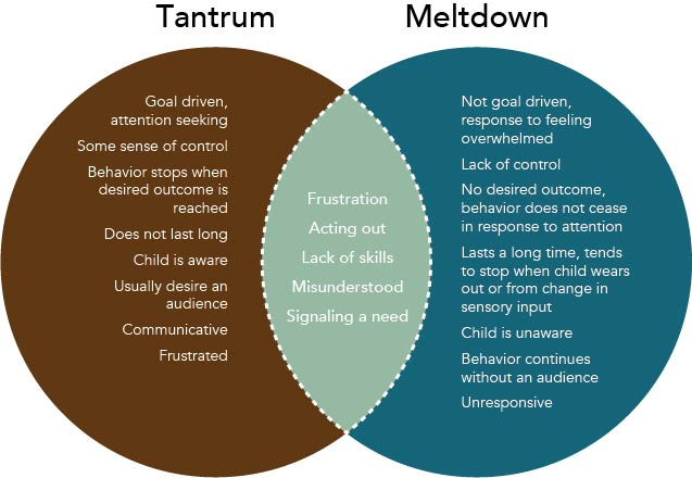 Tantrum Graphic